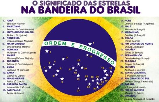 Bandeira-do-Brasil-Significado