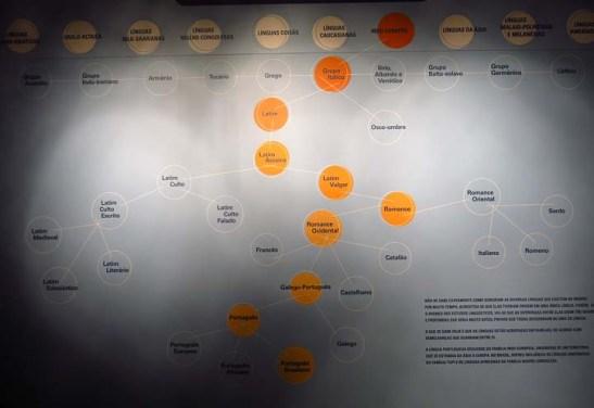 Diagrama das Grandes Famílias Linguísticas do Mundo, onde é possível vislumbrar as raízes indo-européias do Latim, passando pelo Romanche até o Português moderno.